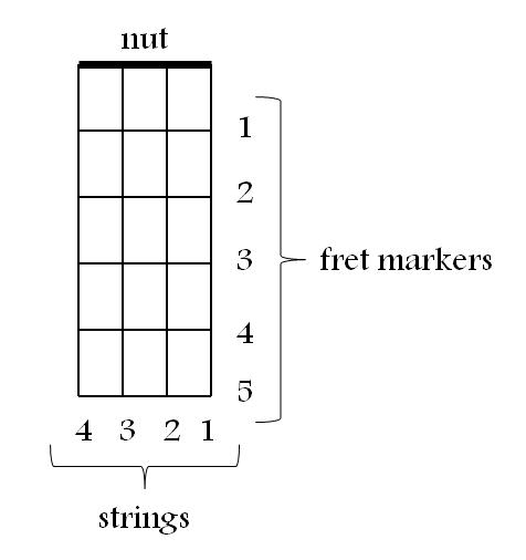 Ukulele ukulele chords with numbers : Ukulele : ukulele chords with finger numbers Ukulele Chords With ...