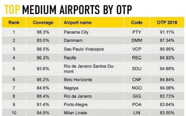 TOP 10 MEDIUM AIRPORTS IN THE WORLD