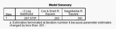 Pseudo R-Square Regresi Logistik