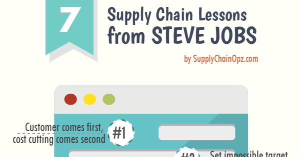 procurement supply chain management associate health products – Supply Chain Management Job Description
