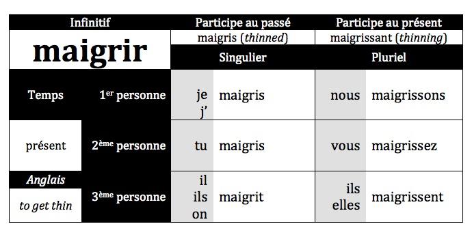 ISM Français 1: March 2012