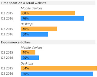 """online retail drives by mobile  running at 15% year to date growth"""