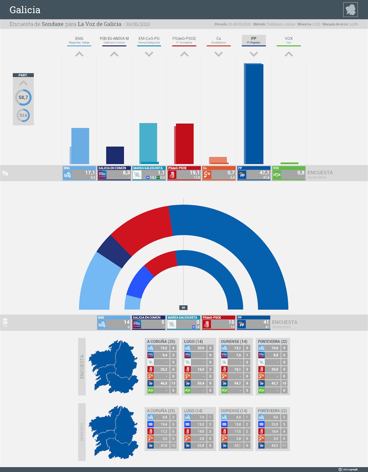 Gráfico de la encuesta para elecciones autonómicas en Galicia realizada por Sondaxe para La Voz de Galicia, 30 de junio de 2020