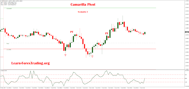 Intraday Trading Using Camarilla