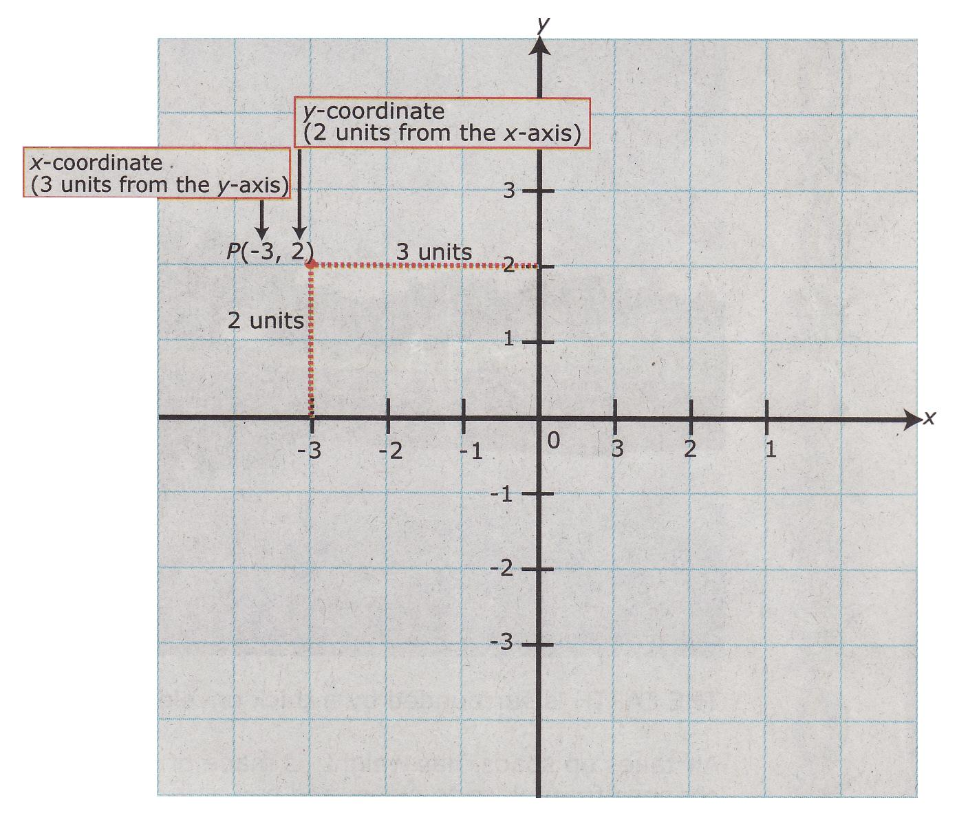 Stating Amp Plotting The Coordinates Of Points E Learning