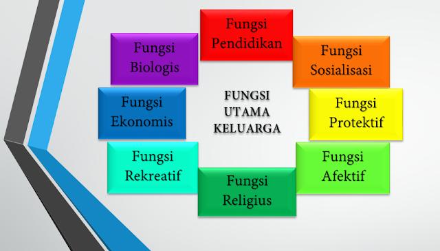 8 fungsi utama keluarga