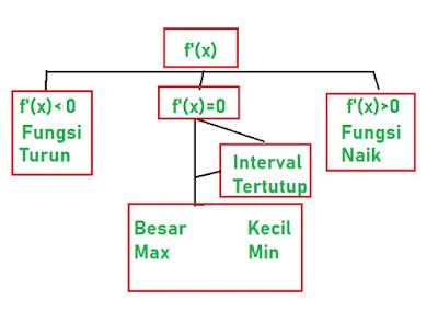 Contoh Soal Stasioner, Fungsi Naik-Turun, Nilai Maksimum-Minimum