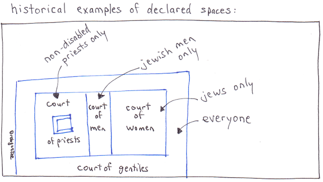 historical example of declared spaces: jewish temple. drawing by rob g
