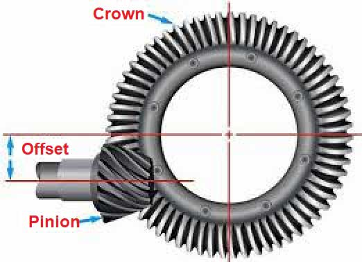 Hypoid differential Pinion and Crown