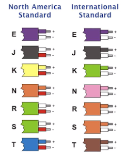 Thermocouple standards
