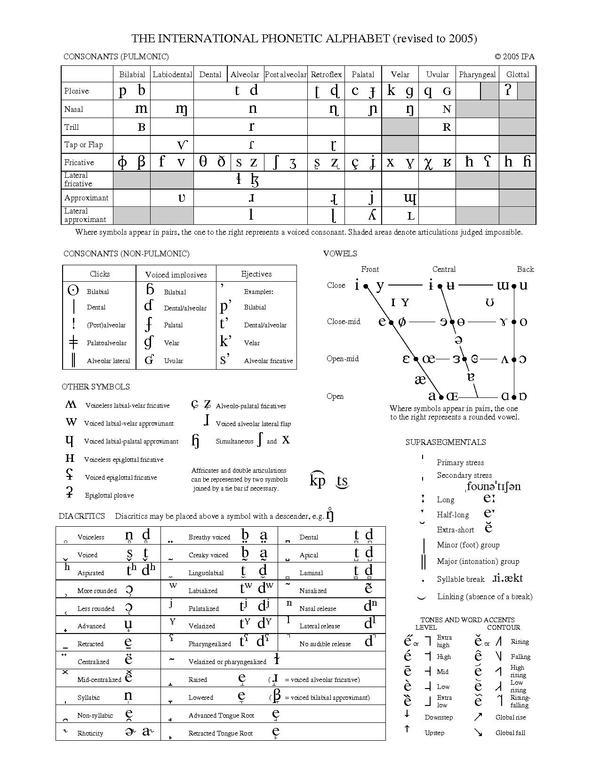 The Efl Transcriptions And International Phonetic Alphabet Ipa