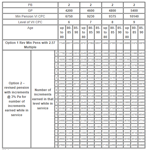 7th Pay Commission Pension Calculation Table with Option 1