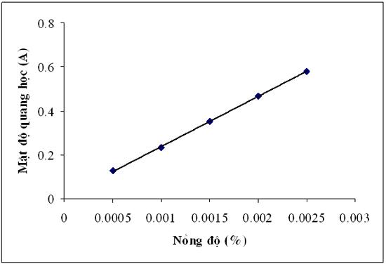 Đường chuẩn biểu diễn mối tương quan giữa mật độ quang học với nồng độ.
