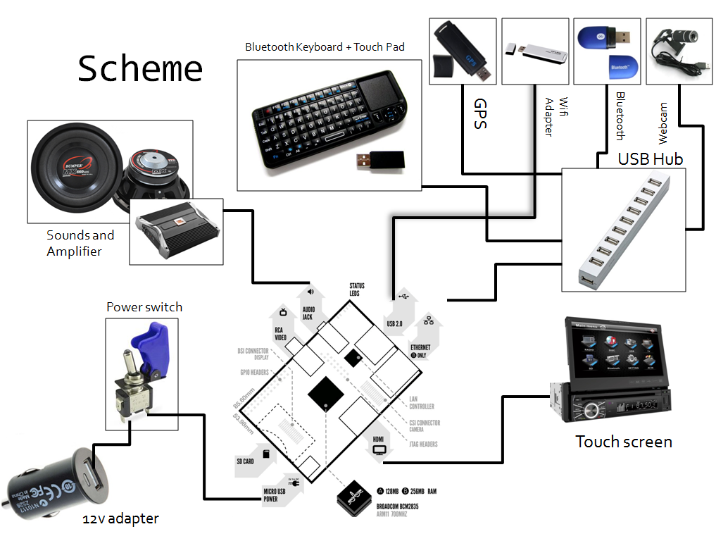 xw0rks projects raspberry pi carputer project. Black Bedroom Furniture Sets. Home Design Ideas