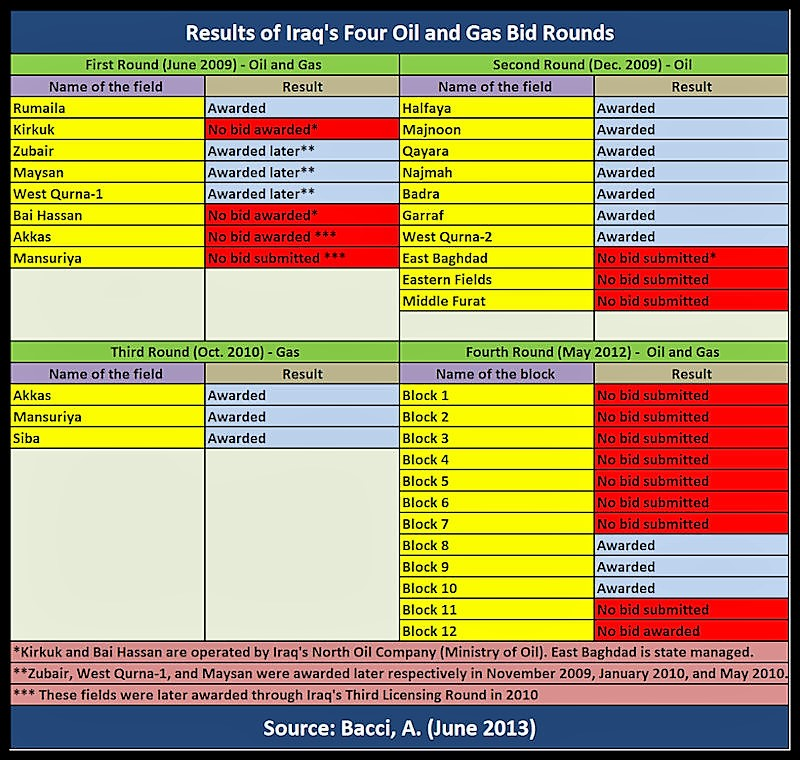 BACCI-Iraq's-Results-of-the-Four-O&G-Bidding-Rounds