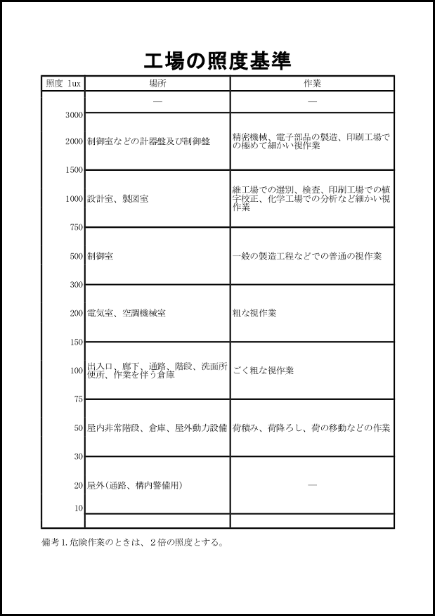 工場の照度基準 004