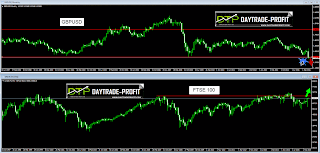 GBPUSD VS FTSE100  ANALYSIS