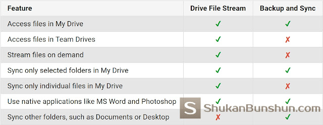 Google Drive File Stream Baru Backup Sync