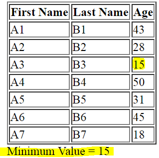 javascript html table minimum value