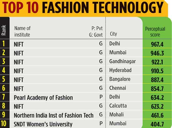 Top Fashion Technology Colleges In India