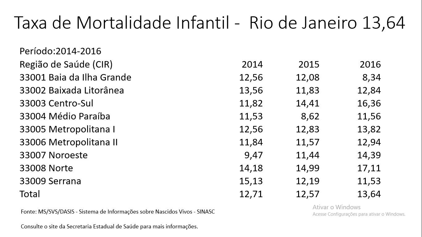 528eae30a5 A taxa de mortalidade infantil é obtida por meio do número de crianças de  um determinado local (cidade