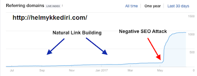 Menghapus backlink dengan google disavow linkv