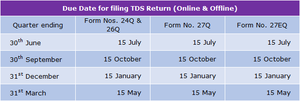 tds due dates What is tds tax deducted at source (tds) is a system introduced by income tax department,  what are the due dates for tds.