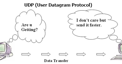 UDP Client Server example in Java