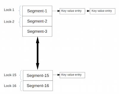 ConcurrentHashMap Internal implementation