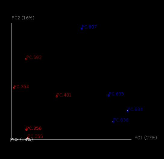 Python for Bioinformatics: February 2011