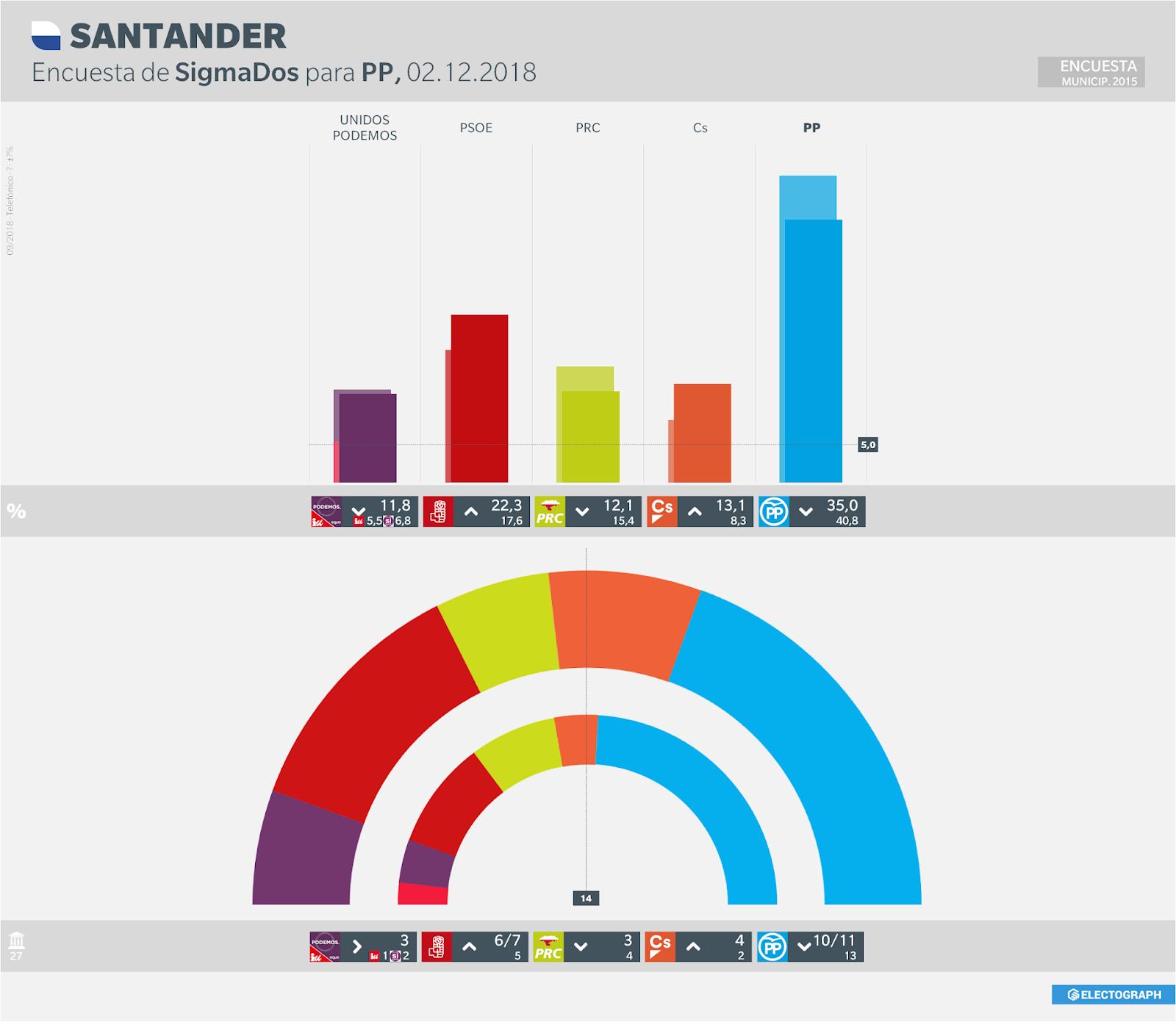 Gráfico de la encuesta para elecciones municipales en Santander realizada por SigmaDos para el PP en septiembre de 2018