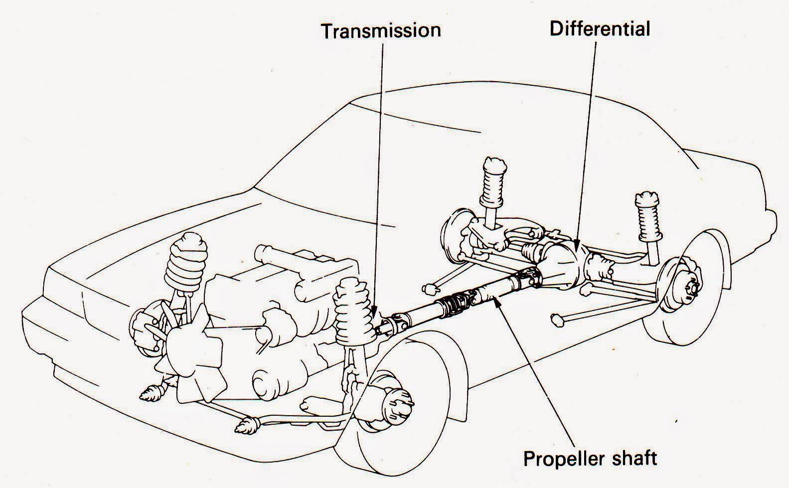 Usep Blog: Propeller Shaft