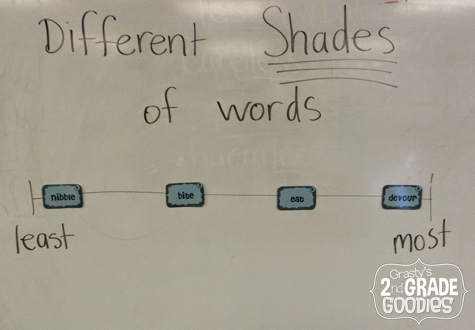 medium resolution of Shades Of Meaning - Lessons - Blendspace