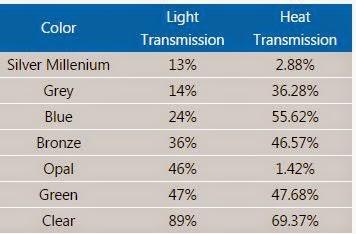 Tôn Polycarbonate SolarTuff Truyền Sáng và Nhiệt