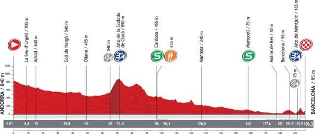 Perfil La Vuelta 2012 Etapa 9