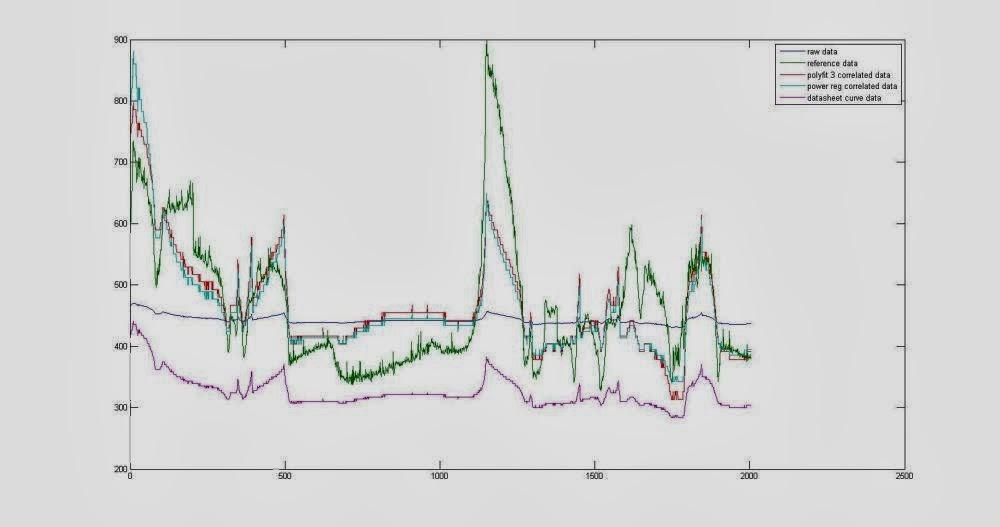 Davide Gironi: Cheap CO2 meter using the MQ135 sensor with