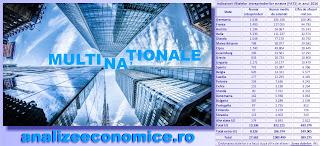 Cât reprezintă cifra de afaceri și numărul de salariați ale multinaționalelor în economia României