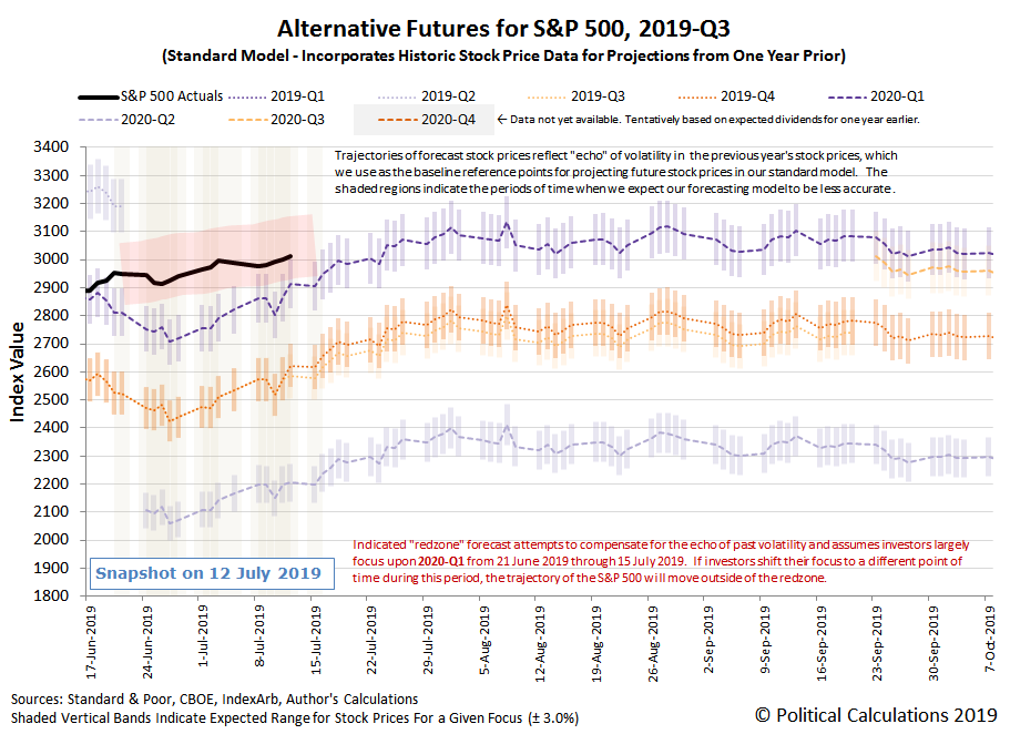 Alternative Futures - S&P 500 - 2019Q3 - Standard Model, with Redzone Forecast Between 21 June 2019 and 15 July 2019 Assuming Investor Focus on 2020-Q1 - Snapshot on 12 Jul 2019