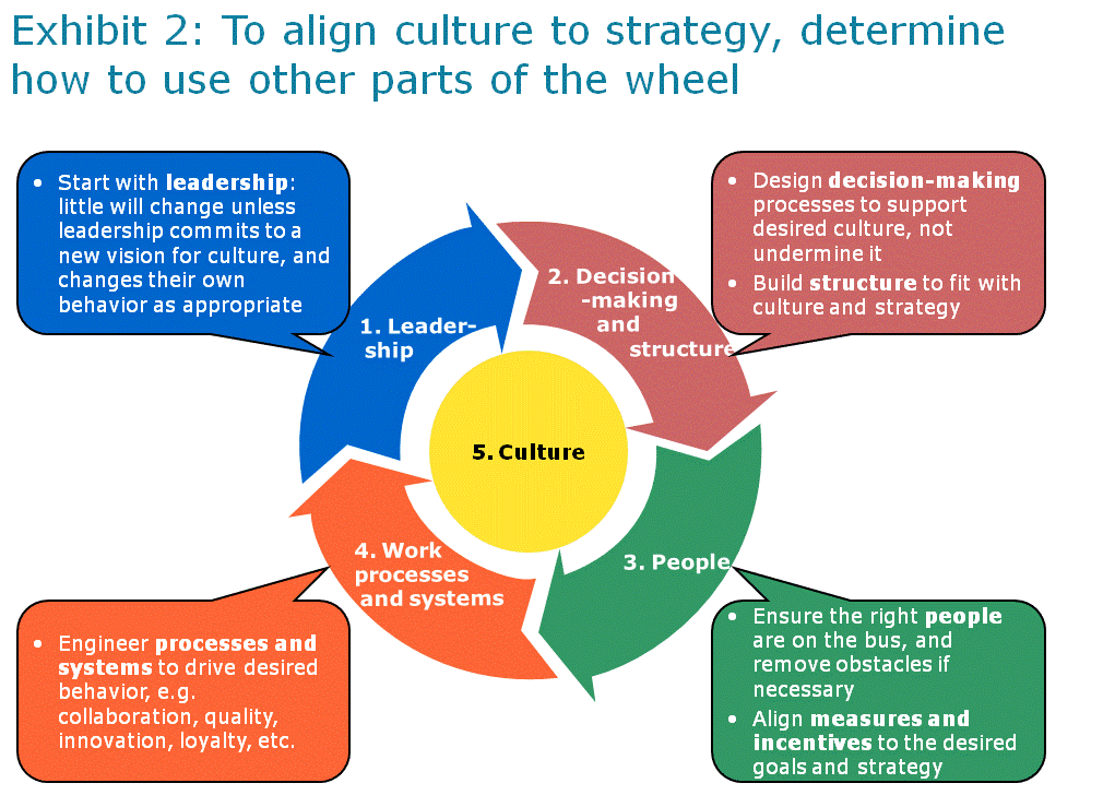 culture direction diagram executive leadership, llc: key elements of effective ... led direction diagram