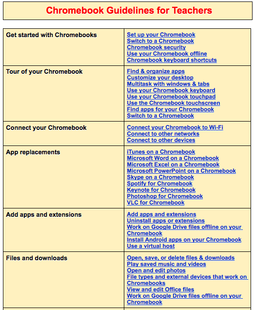 Some Very Good Resources for Teachers Using Chromebook in