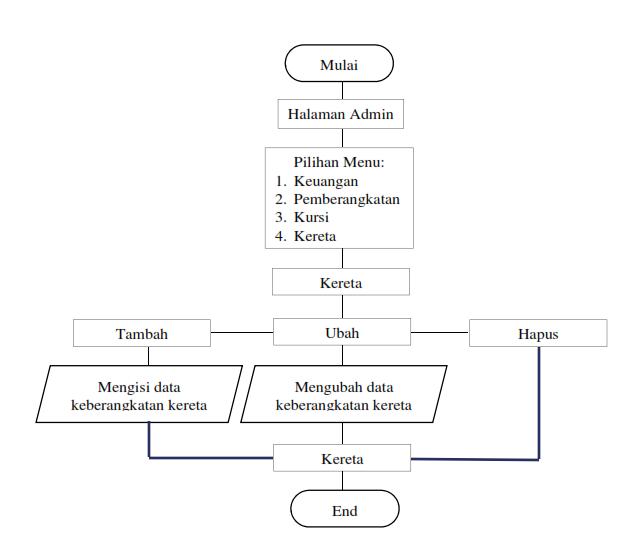 My Blog Flow Chart Sistem Informasi Pemesanan Tiket Kereta Online