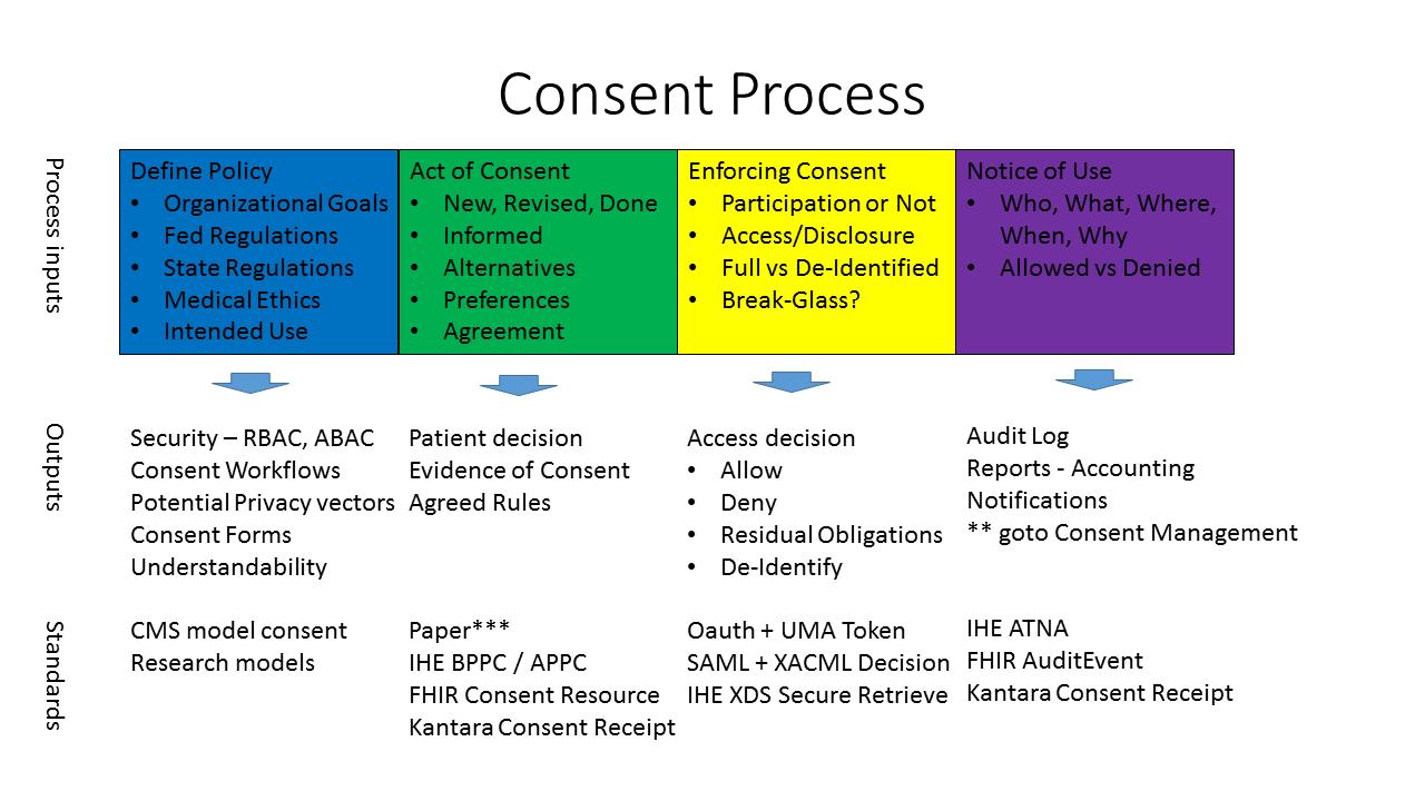 Healthcare Exchange Standards Consent Process