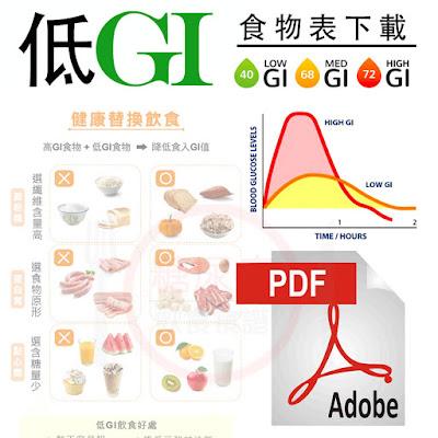 各種食物的GI值與熱量表