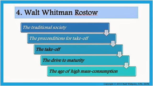 Tahapan Pertumbuhan Ekonomi Menurut W.W. Rostow