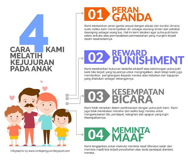 4 Cara Kami Melatih Kejujuran