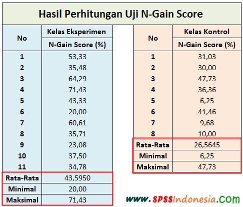 Interpretasi N-Gain Score Kelas Eksperimen dan Kontrol dengan SPSS