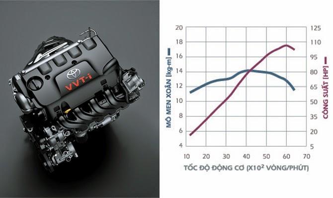 toyota vios 2015 g dong co 1 5 l -  - Giá xe Toyota Vios 1.5E khuyến mãi tốt nhất Tp. Hồ Chí Minh