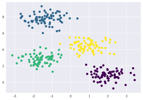 Day 14: K-means Clustering | 100 Days of ML Code