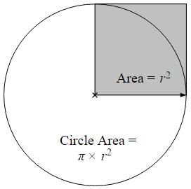 Nilai Phi dalam lingkaran