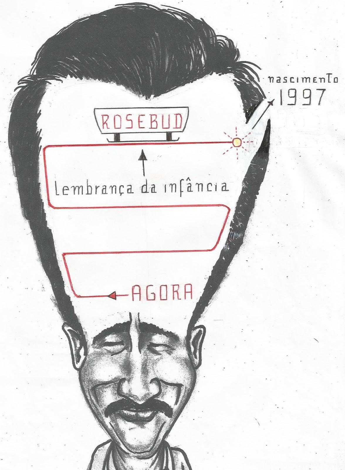 90848652553 Observe a Ilustração  a exemplo de José Arcádio Segundo e Charles Foster  Kane - Você pode regressar em sua Linha da Memória (dentro do cérebro) e  descrever ...